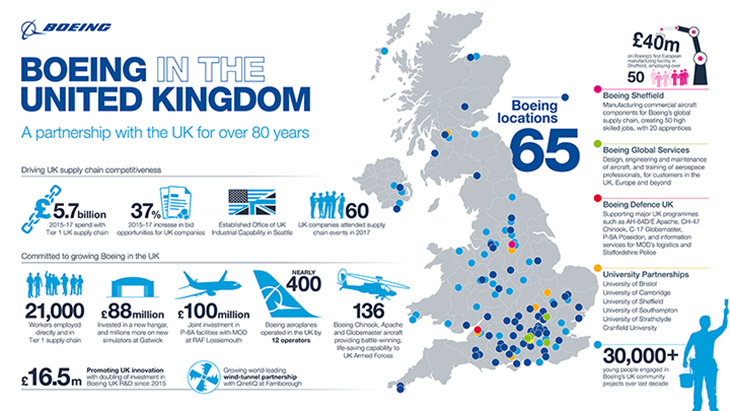 Boeing in the United Kingdom infographic