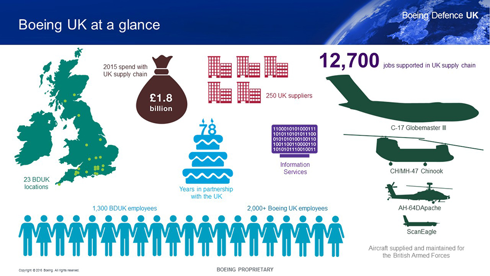 Boeing Boeing Uk About Boeing Defence In The Uk