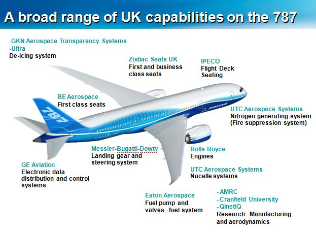 A broad range of UK capabilities on the 787